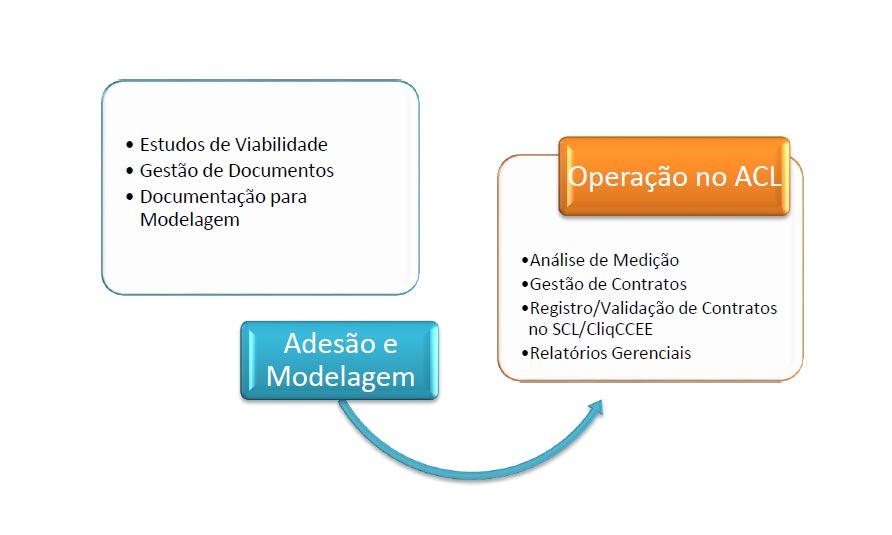 Processo de Adesão e Modelagem