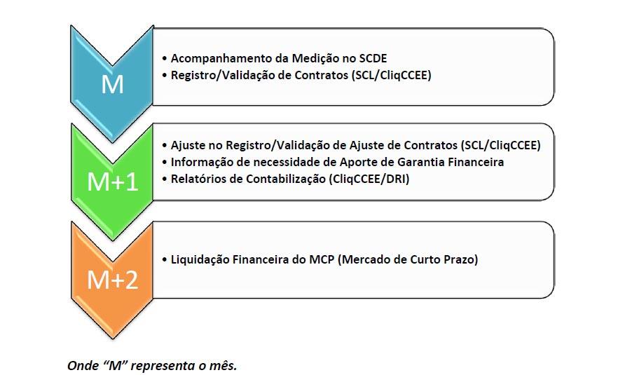 Macro Operações no ACL
